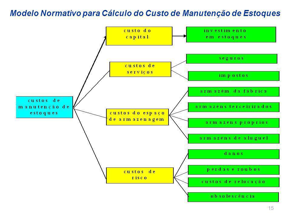 15 Modelo Normativo para Cálculo do Custo de Manutenção de Estoques