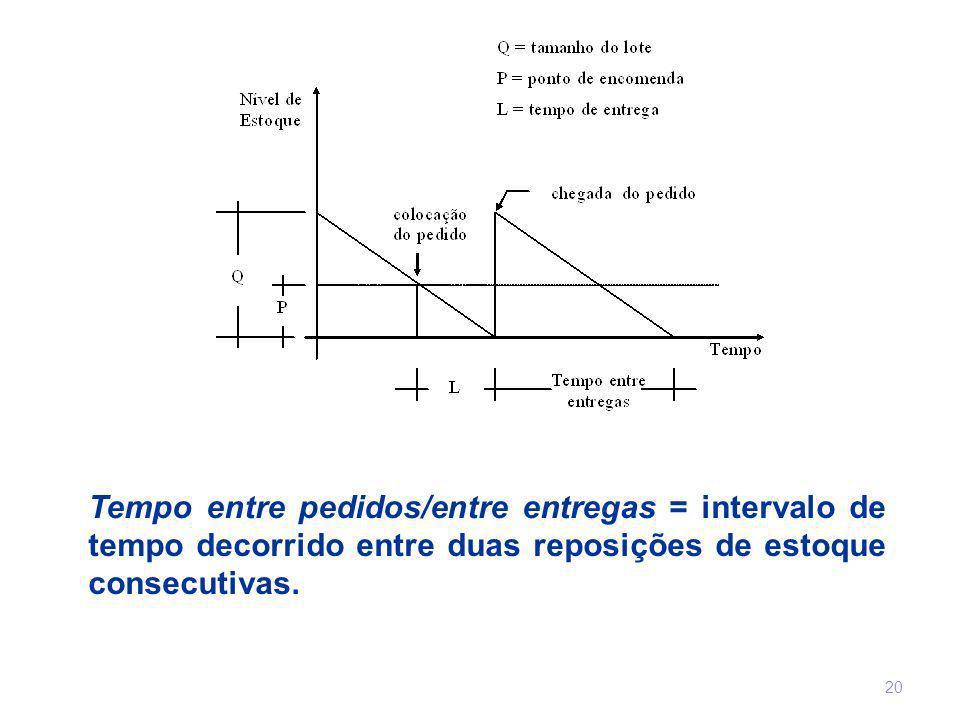 Tempo entre pedidos/entre entregas = intervalo de tempo decorrido entre duas reposições de estoque consecutivas. 20