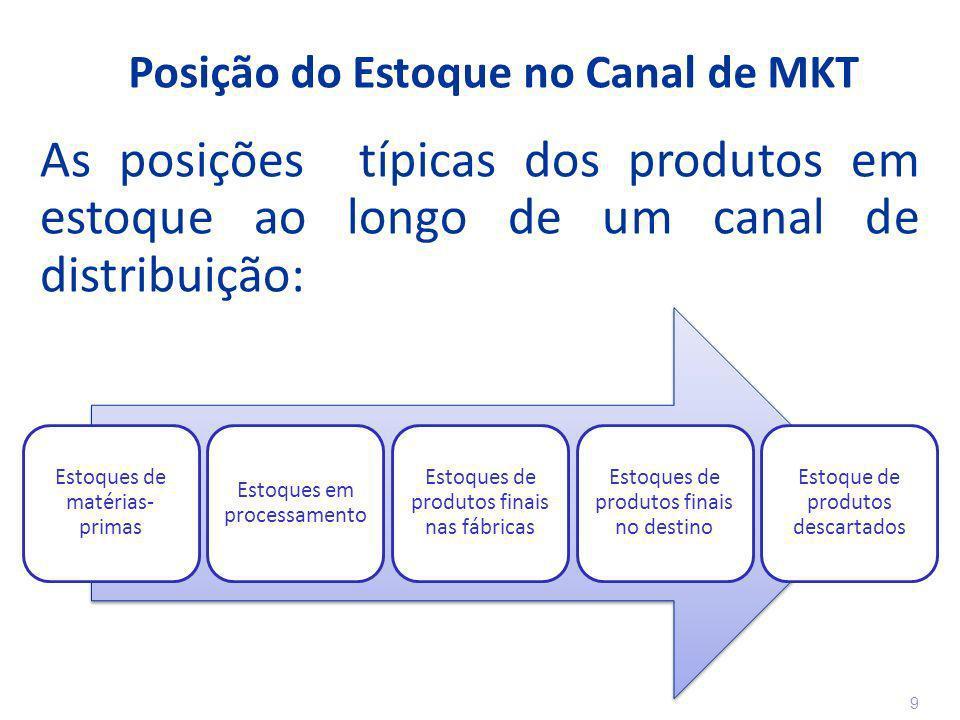 Posição do Estoque no Canal de MKT As posições típicas dos produtos em estoque ao longo de um canal de distribuição: 9 9
