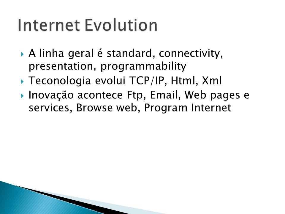 A linha geral é standard, connectivity, presentation, programmability Teconologia evolui TCP/IP, Html, Xml Inovação acontece Ftp, Email, Web pages e s