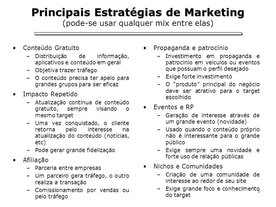 5 Principais Estratégias de Marketing Principais Estratégias de Marketing (pode-se usar qualquer mix entre elas) Conteúdo Gratuito –Distribuição de in