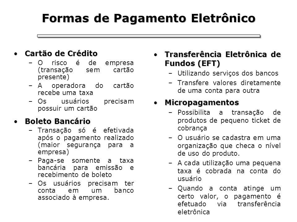 7 Formas de Pagamento Eletrônico Cartão de CréditoCartão de Crédito –O risco é de empresa (transação sem cartão presente) –A operadora do cartão receb