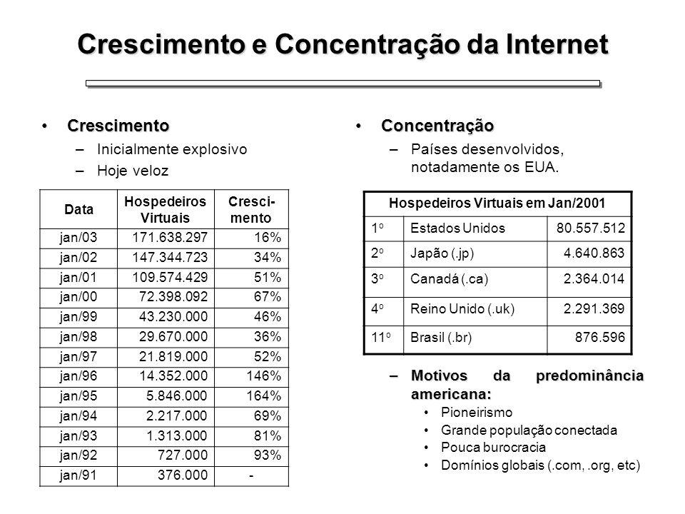 Crescimento e Concentração da Internet CrescimentoCrescimento –Inicialmente explosivo –Hoje veloz ConcentraçãoConcentração –Países desenvolvidos, nota