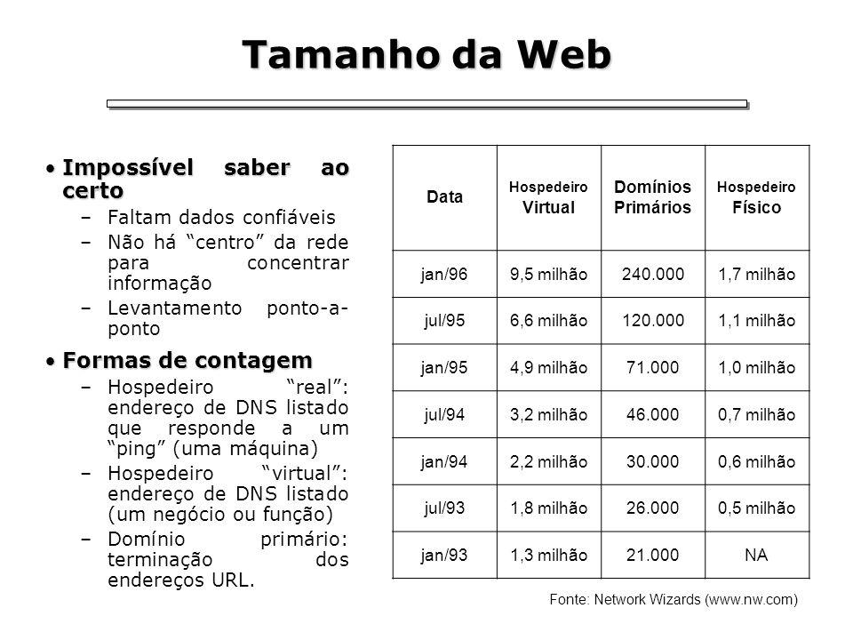 Tamanho da Web Impossível saber ao certoImpossível saber ao certo –Faltam dados confiáveis –Não há centro da rede para concentrar informação –Levantam