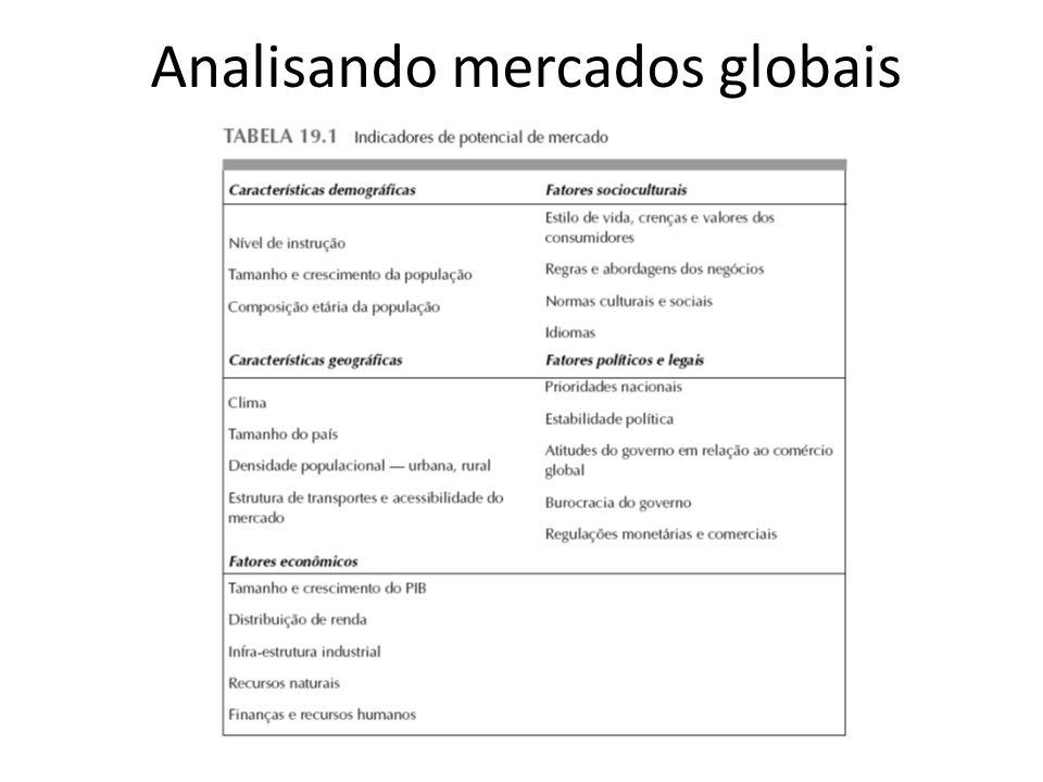 Analisando mercados globais