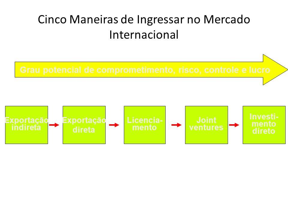 Investi- mento direto Joint ventures Licencia- mento Cinco Maneiras de Ingressar no Mercado Internacional Exportação direta Exportação indireta Grau potencial de comprometimento, risco, controle e lucro