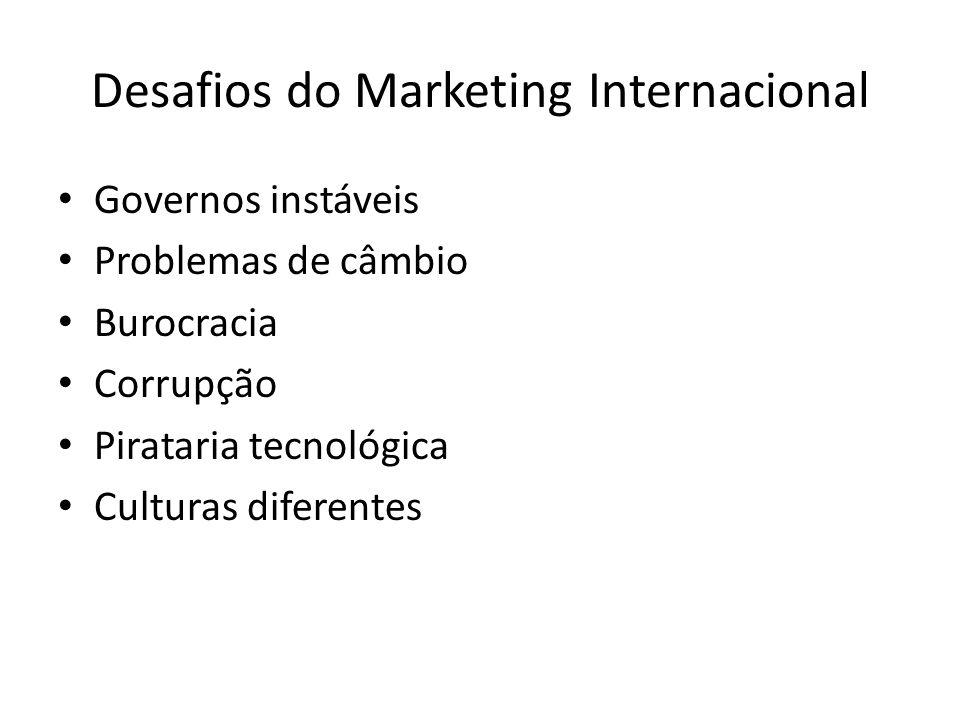 Atratividade do mercado Risco Vantagem competitiva Critérios para o Ingresso