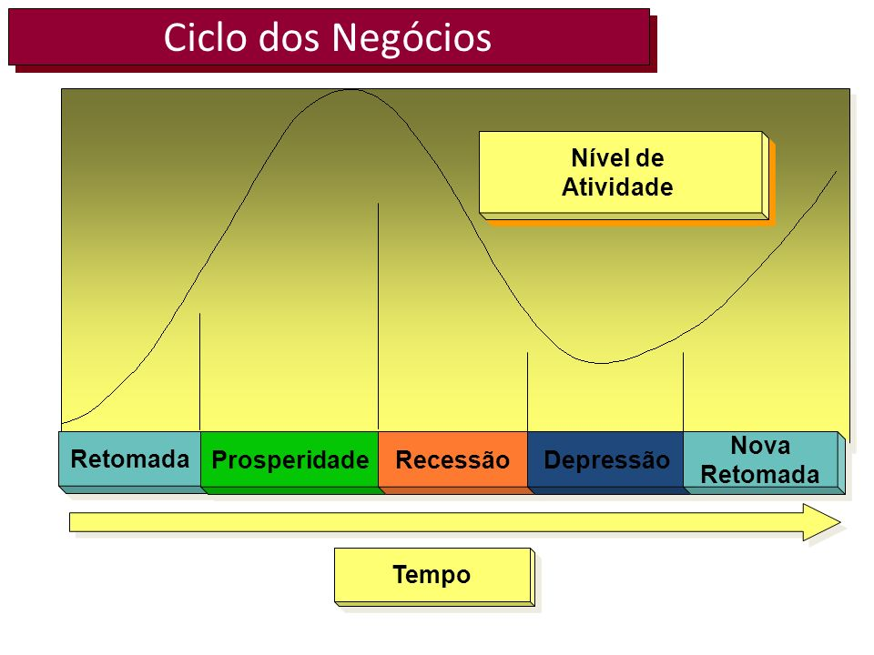 Ciclo dos Negócios Retomada Prosperidade Recessão Depressão Nova Retomada Nova Retomada Nível de Atividade Nível de Atividade Tempo