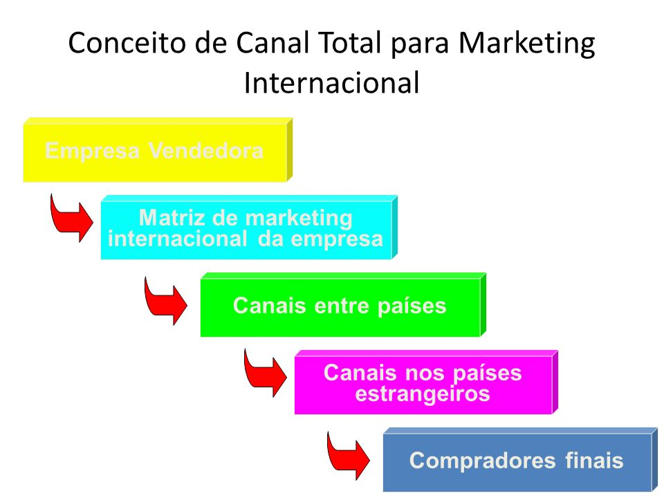 Conceito de Canal Total para Marketing Internacional Empresa Vendedora Matriz de marketing internacional da empresa Canais entre países Canais nos paí