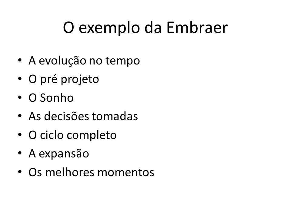A evolução no tempo O pré projeto O Sonho As decisões tomadas O ciclo completo A expansão Os melhores momentos O exemplo da Embraer