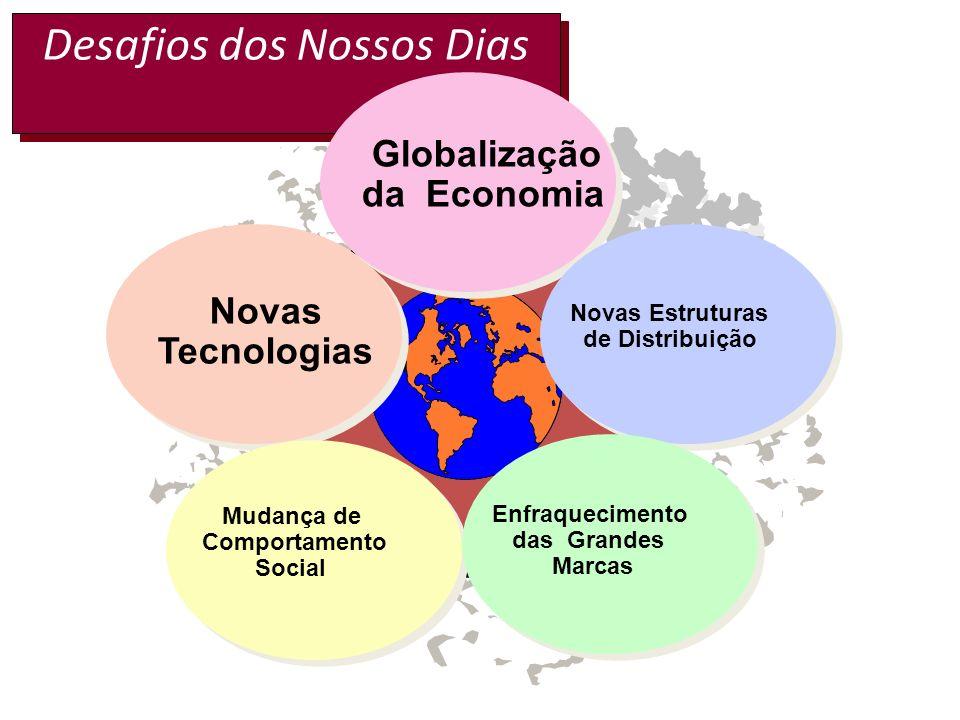 Desafios dos Nossos Dias Globalização da Economia Novas Tecnologias Novas Estruturas de Distribuição Enfraquecimento das Grandes Marcas Mudança de Comportamento Social