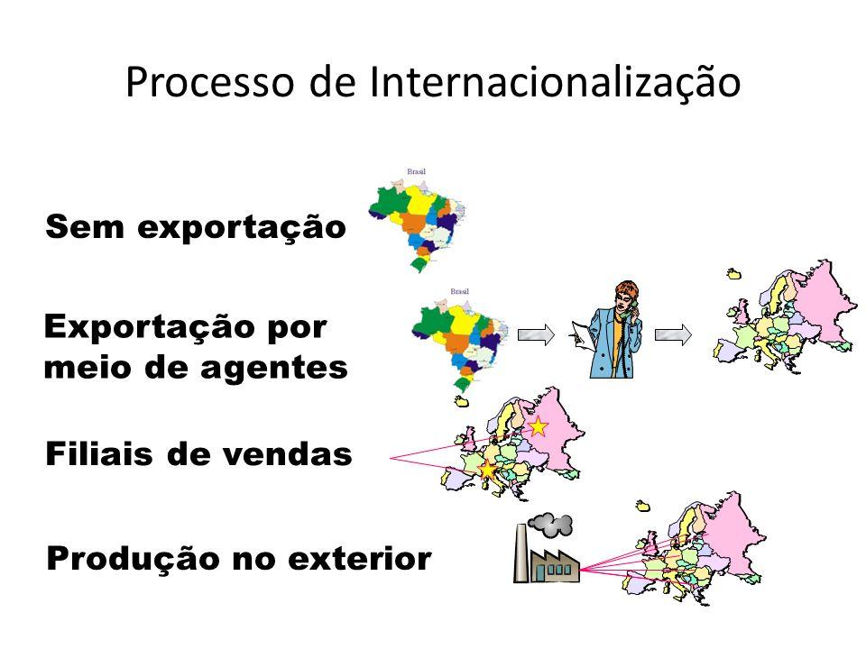 Processo de Internacionalização Filiais de vendasProdução no exterior Sem exportação Exportação por meio de agentes