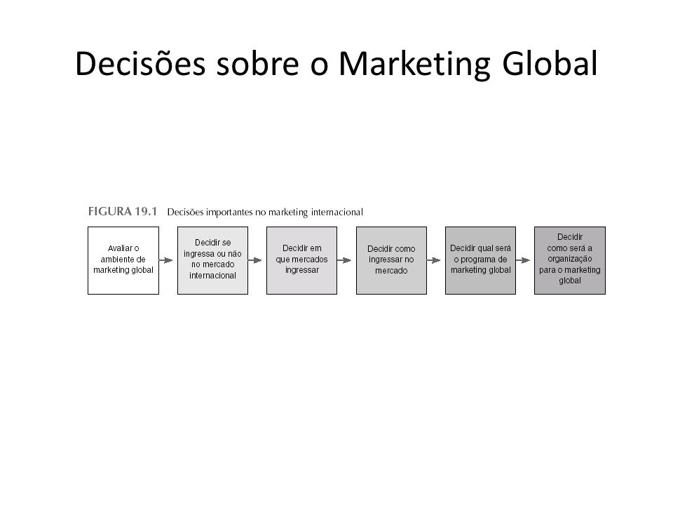Decisões sobre o Marketing Global