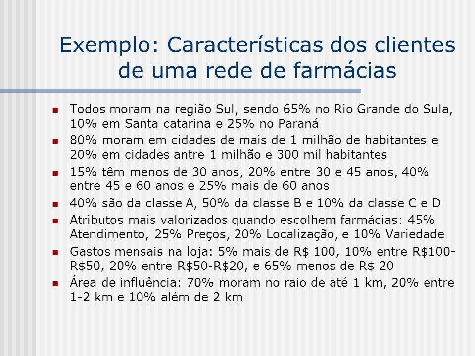Exemplo: Características dos clientes de uma rede de farmácias Todos moram na região Sul, sendo 65% no Rio Grande do Sula, 10% em Santa catarina e 25%