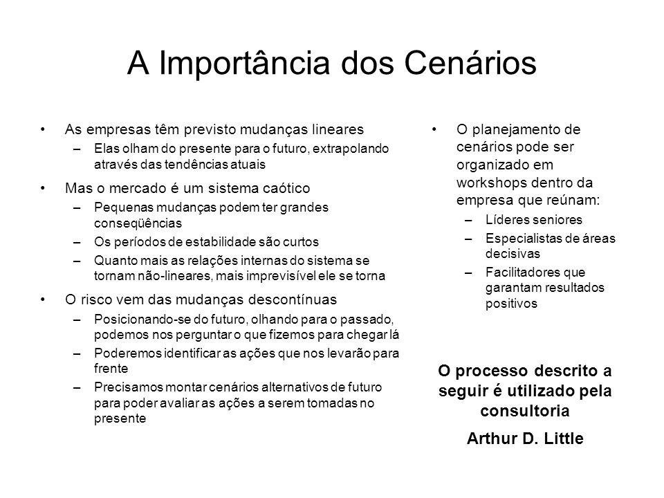 A Importância dos Cenários As empresas têm previsto mudanças lineares –Elas olham do presente para o futuro, extrapolando através das tendências atuai