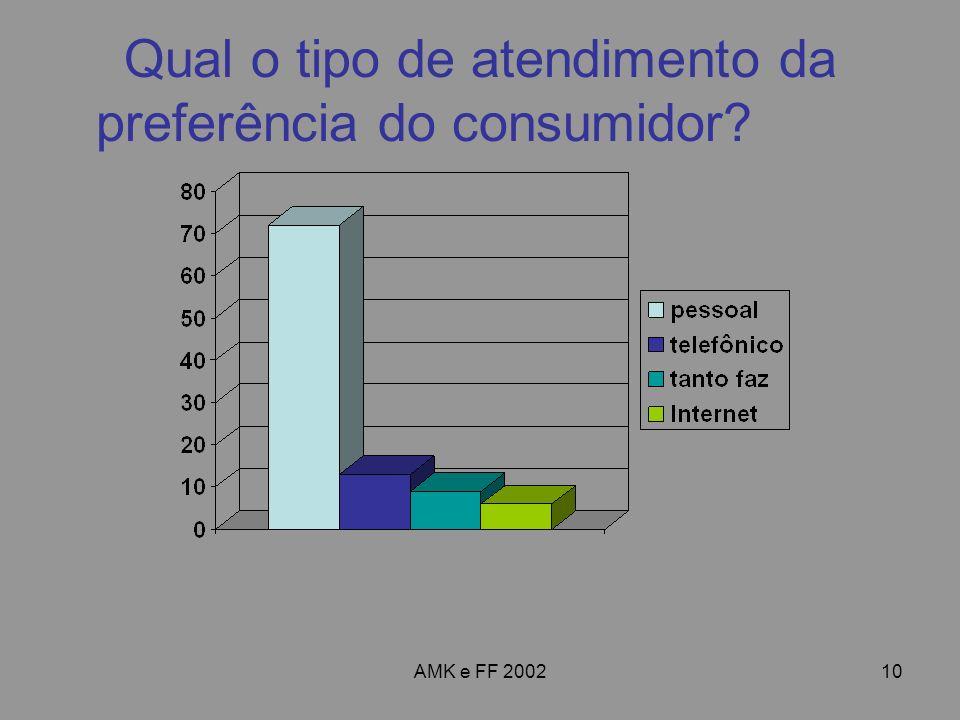 AMK e FF 200210 Qual o tipo de atendimento da preferência do consumidor?