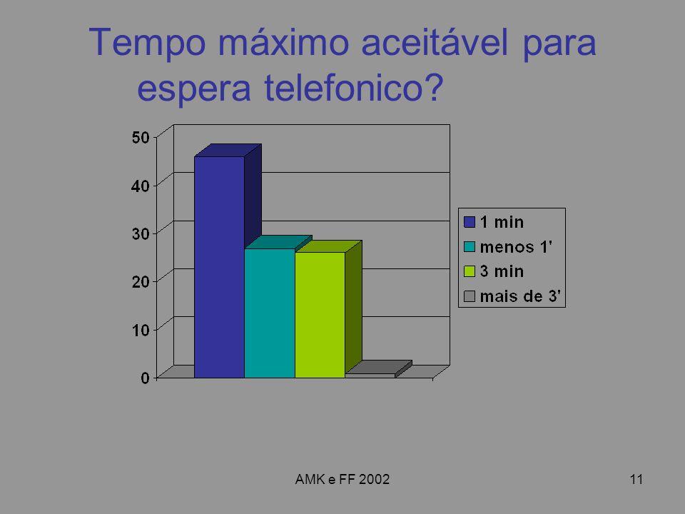 AMK e FF 200211 Tempo máximo aceitável para espera telefonico?