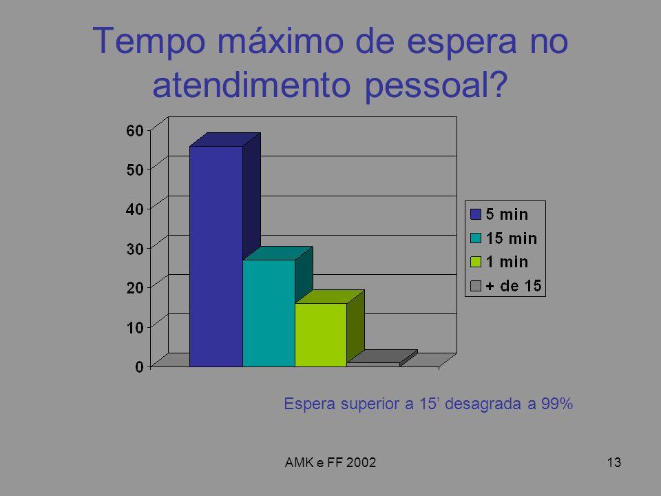 AMK e FF 200213 Tempo máximo de espera no atendimento pessoal? Espera superior a 15 desagrada a 99%
