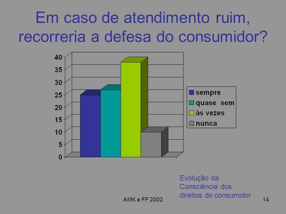 AMK e FF 200214 Em caso de atendimento ruim, recorreria a defesa do consumidor? Evolução da Consciência dos direitos do consumidor