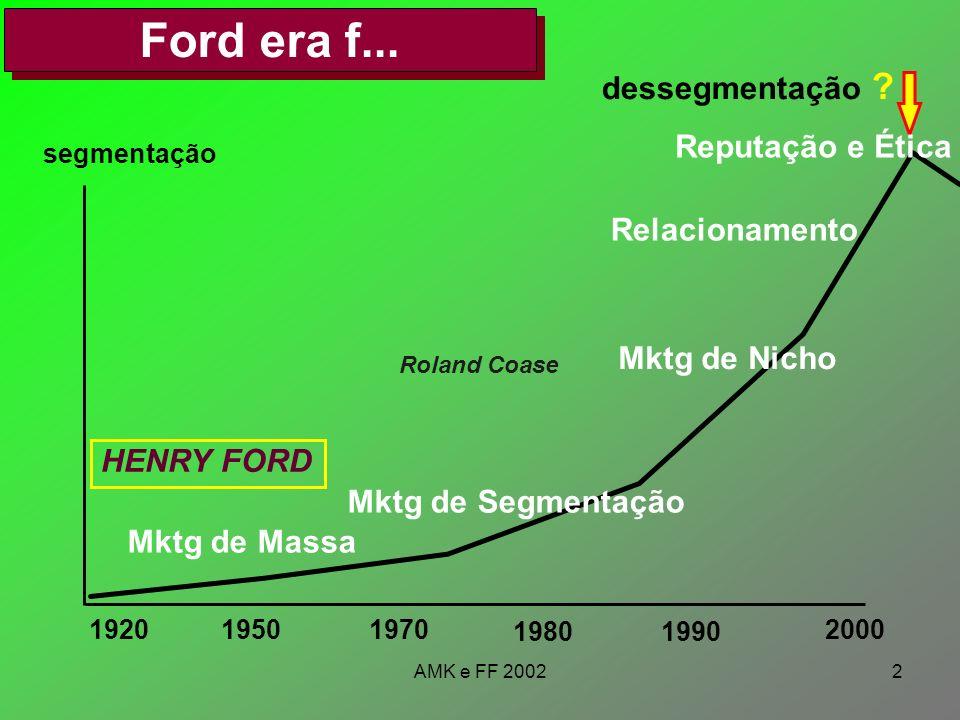 AMK e FF 20022 Ford era f... 192019501970 19801990 2000 segmentação HENRY FORD Mktg de Massa Mktg de Segmentação Mktg de Nicho Relacionamento dessegme
