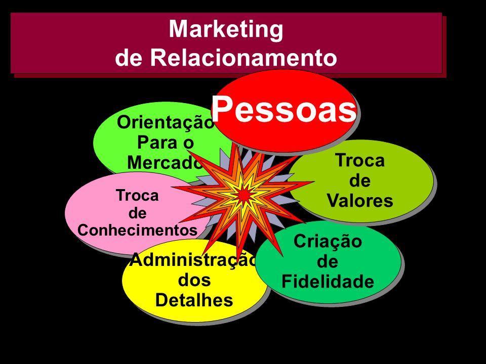 AMK e FF 200224 Marketing de Relacionamento Orientação Para o Mercado Orientação Para o Mercado Troca de Conhecimentos Troca de Conhecimentos Administ