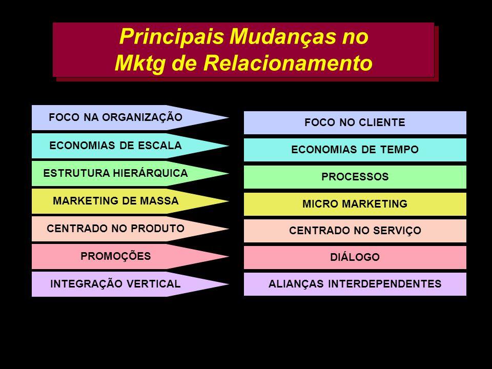 AMK e FF 200225 Principais Mudanças no Mktg de Relacionamento FOCO NA ORGANIZAÇÃO ECONOMIAS DE ESCALA ESTRUTURA HIERÁRQUICA MARKETING DE MASSA CENTRAD