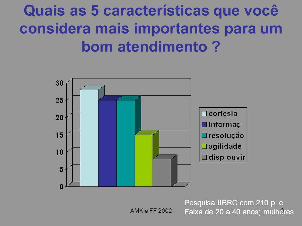 AMK e FF 20029 Quais as 5 características que você considera mais importantes para um bom atendimento ? Pesquisa IIBRC com 210 p. e Faixa de 20 a 40 a
