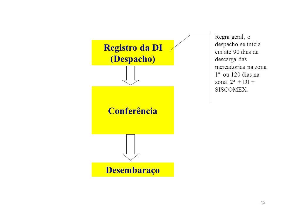 Sistema Integrado de Comércio Exterior (SISCOMEX) Instituído pelo Decreto nº 660, de 25 de setembro de 1992; É o instrumento administrativo que integra as atividades de registro, acompanhamento e controle das operações de comércio exterior, mediante fluxo único e computadorizado de informações; O Siscomex Trânsito foi implantado em dezembro de 2002.