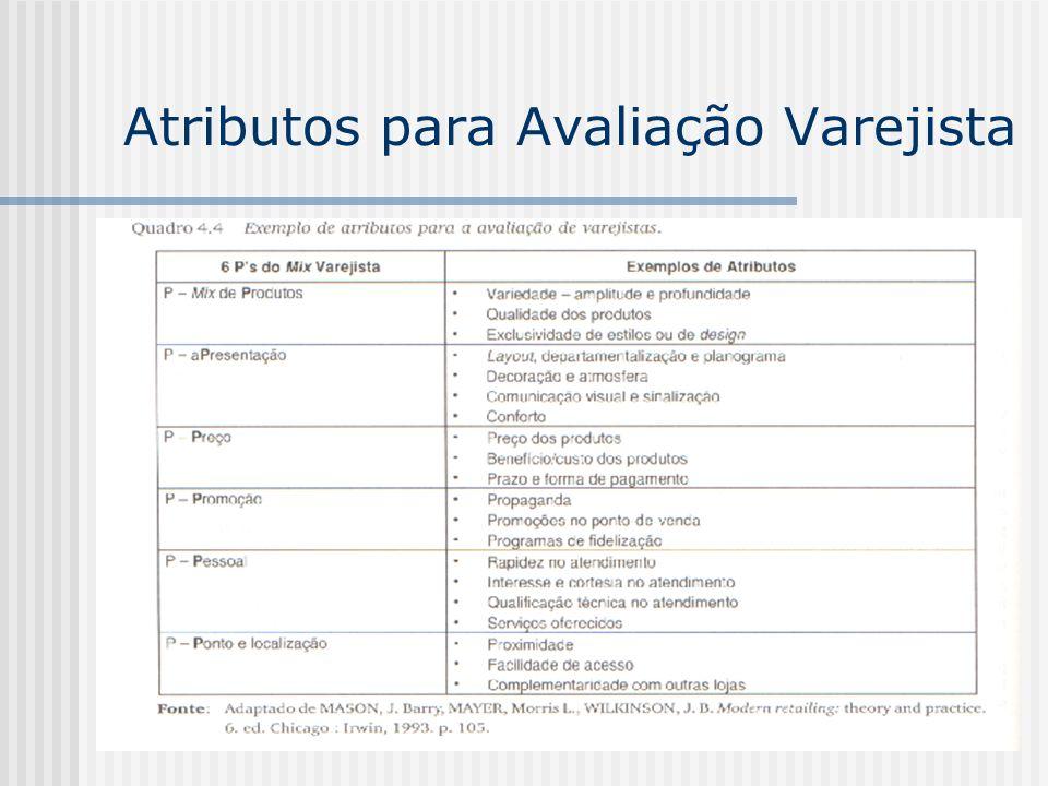 Atributos para Avaliação Varejista