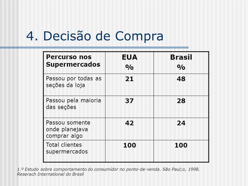 4. Decisão de Compra Percurso nos Supermercados EUA % Brasil % Passou por todas as seções da loja 2148 Passou pela maioria das seções 3728 Passou some
