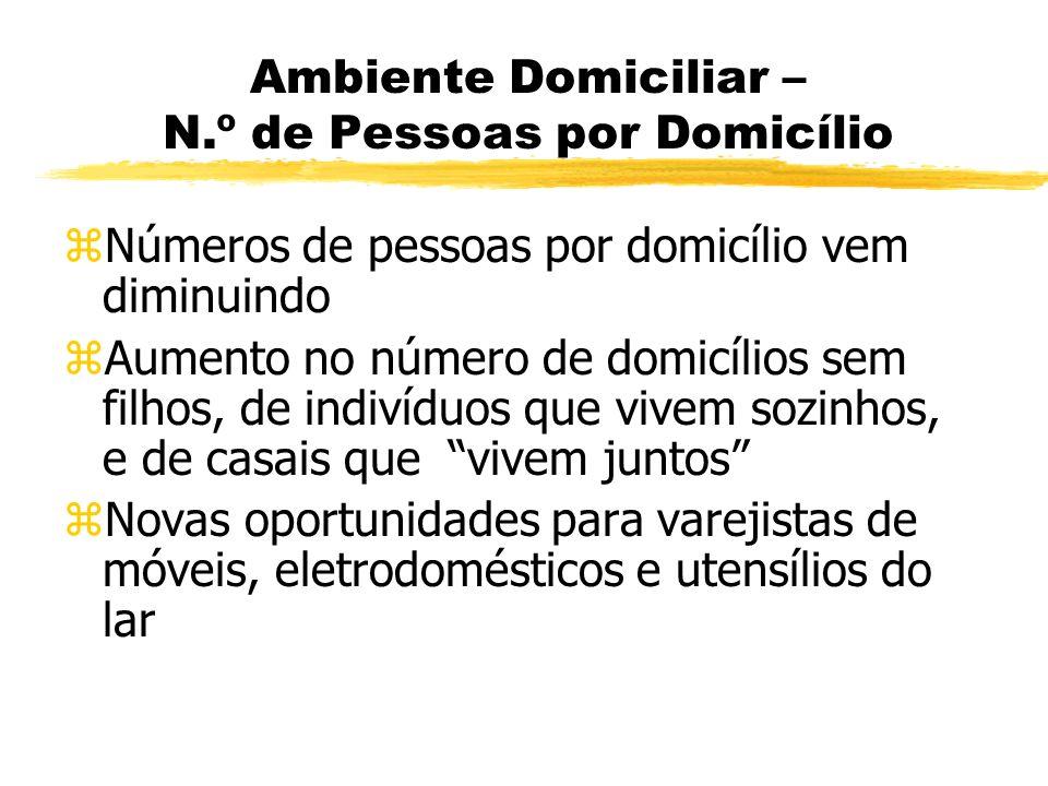 Ambiente Domiciliar – N.º de Pessoas por Domicílio zNúmeros de pessoas por domicílio vem diminuindo zAumento no número de domicílios sem filhos, de in