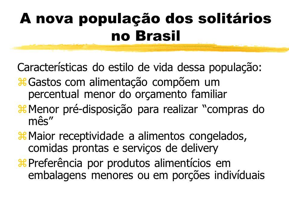 A nova população dos solitários no Brasil Características do estilo de vida dessa população: zGastos com alimentação compõem um percentual menor do or