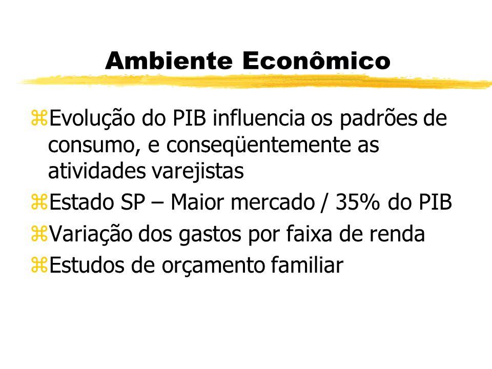 Ambiente Econômico zEvolução do PIB influencia os padrões de consumo, e conseqüentemente as atividades varejistas zEstado SP – Maior mercado / 35% do