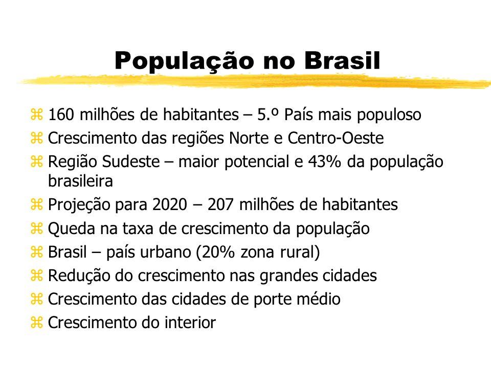 População no Brasil z160 milhões de habitantes – 5.º País mais populoso zCrescimento das regiões Norte e Centro-Oeste zRegião Sudeste – maior potencia