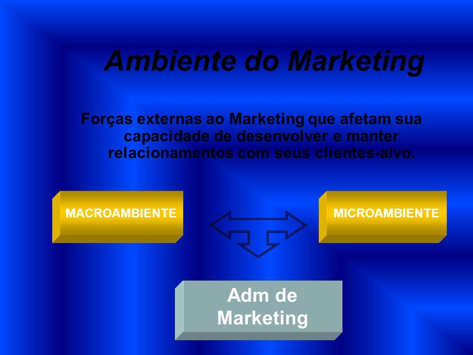 Ambiente do Marketing Forças externas ao Marketing que afetam sua capacidade de desenvolver e manter relacionamentos com seus clientes-alvo. MICROAMBI