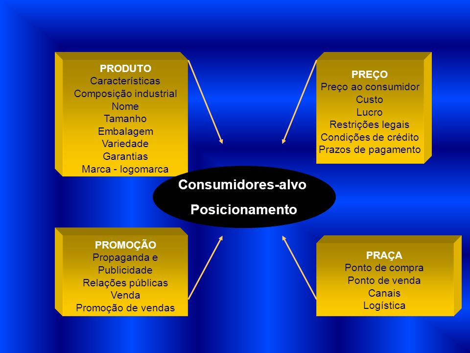 PRODUTO Características Composição industrial Nome Tamanho Embalagem Variedade Garantias Marca - logomarca PREÇO Preço ao consumidor Custo Lucro Restr