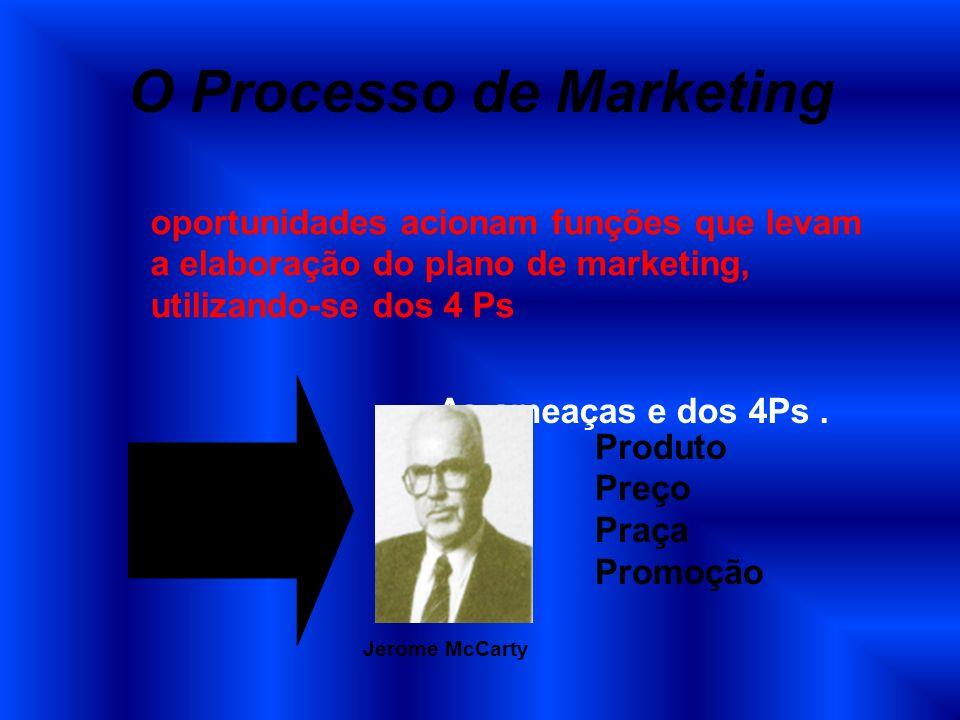 O Processo de Marketing oportunidades acionam funções que levam a elaboração do plano de marketing, utilizando-se dos 4 Ps As ameaças e dos 4Ps. Produ
