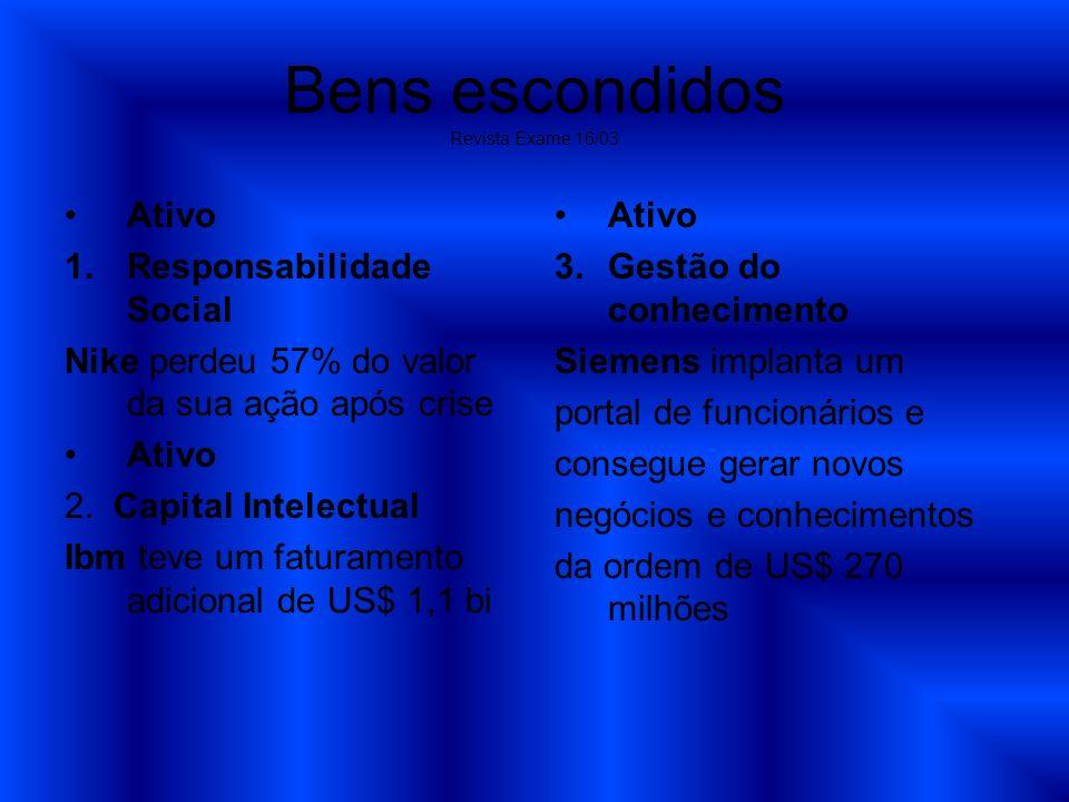 Bens escondidos Revista Exame 16/03 Ativo 1.Responsabilidade Social Nike perdeu 57% do valor da sua ação após crise Ativo 2. Capital Intelectual Ibm t
