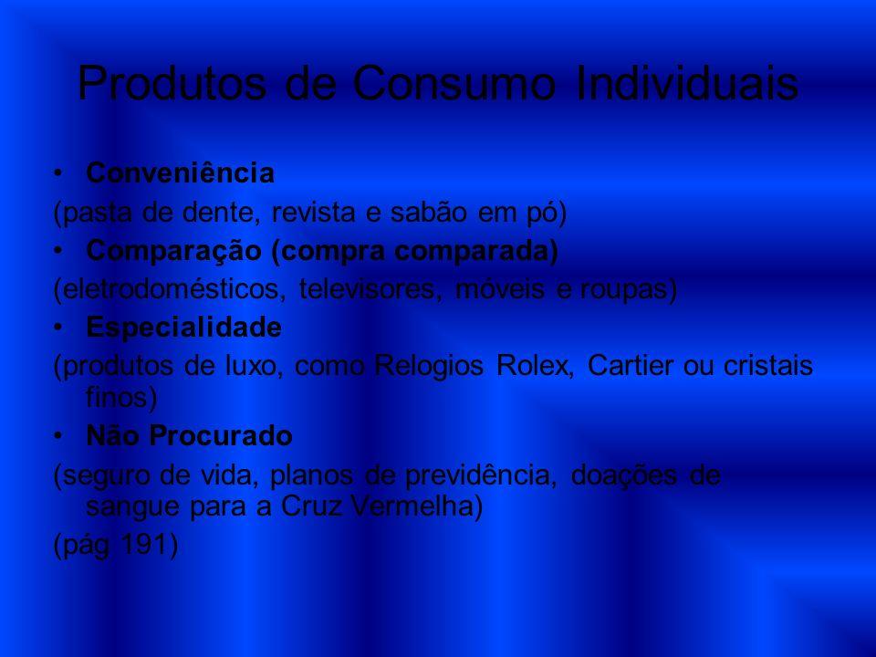 Produtos de Consumo Individuais Conveniência (pasta de dente, revista e sabão em pó) Comparação (compra comparada) (eletrodomésticos, televisores, móv