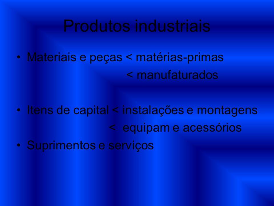 Produtos industriais Materiais e peças < matérias-primas < manufaturados Itens de capital < instalações e montagens < equipam e acessórios Suprimentos