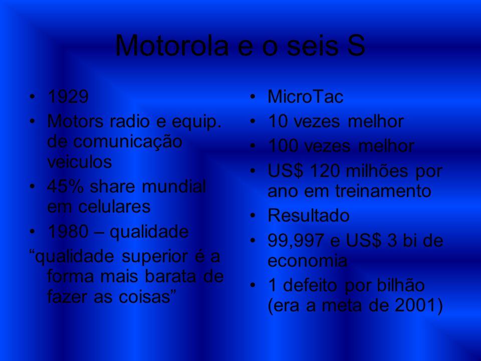 Motorola e o seis S 1929 Motors radio e equip. de comunicação veiculos 45% share mundial em celulares 1980 – qualidade qualidade superior é a forma ma