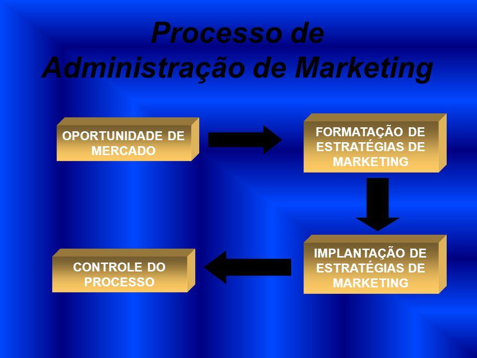 Processo de Administração de Marketing OPORTUNIDADE DE MERCADO FORMATAÇÃO DE ESTRATÉGIAS DE MARKETING IMPLANTAÇÃO DE ESTRATÉGIAS DE MARKETING CONTROLE
