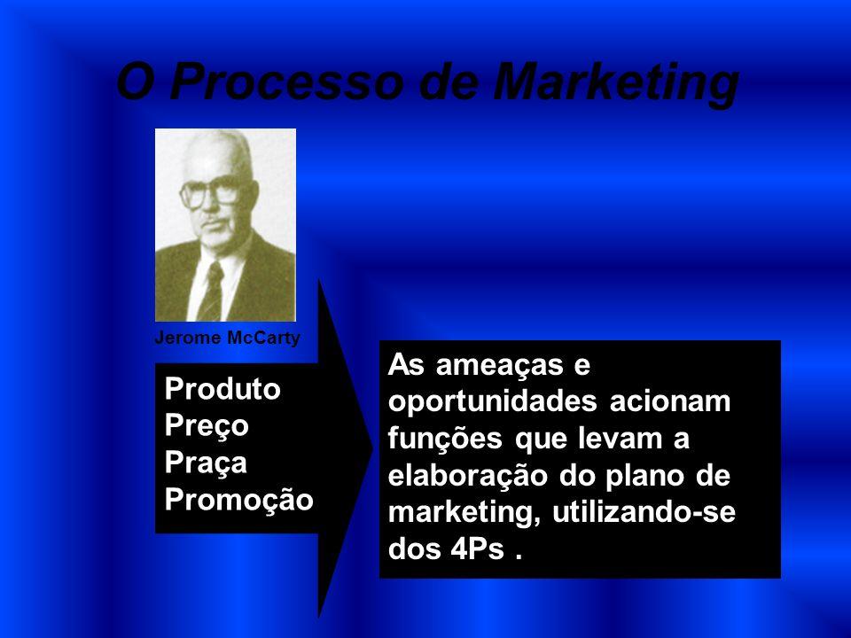 O Processo de Marketing As ameaças e oportunidades acionam funções que levam a elaboração do plano de marketing, utilizando-se dos 4Ps. Produto Preço
