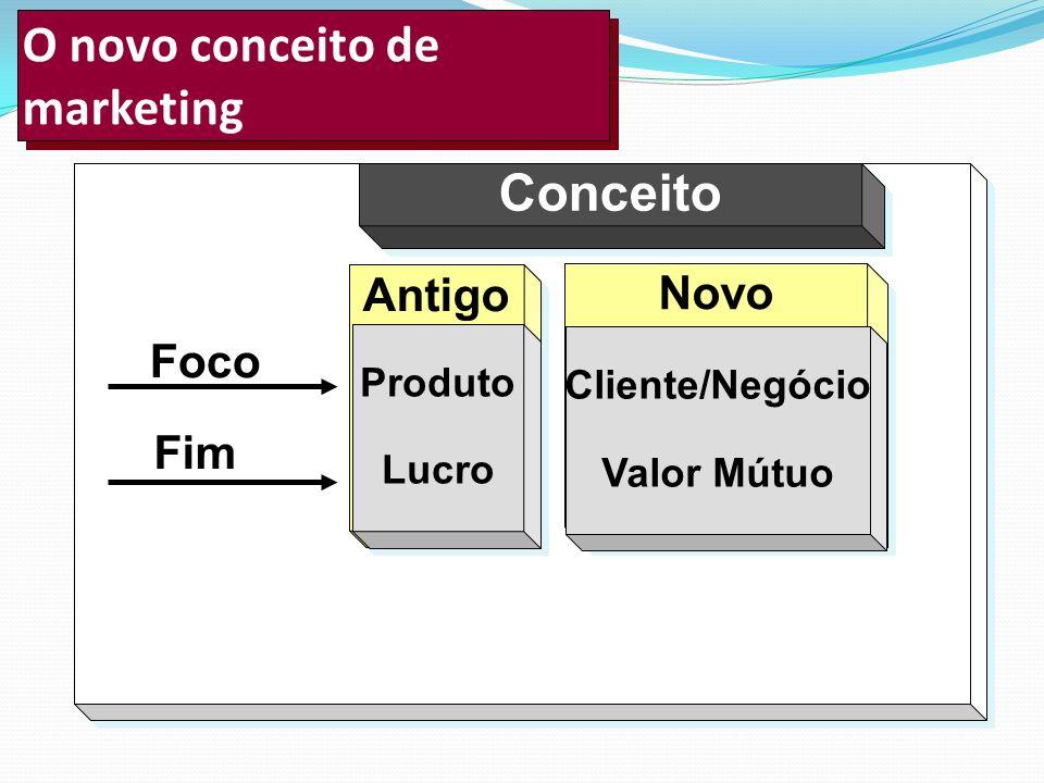 O novo conceito de marketing Conceito Antigo Produto Lucro Foco Fim Novo Cliente/Negócio Valor Mútuo