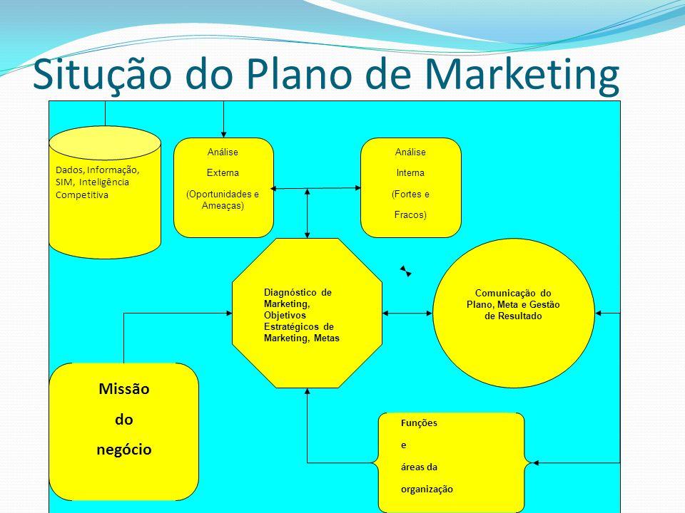 Situção do Plano de Marketing Missão do negócio Análise Interna (Fortes e Fracos) Análise Externa (Oportunidades e Ameaças) Diagnóstico de Marketing,