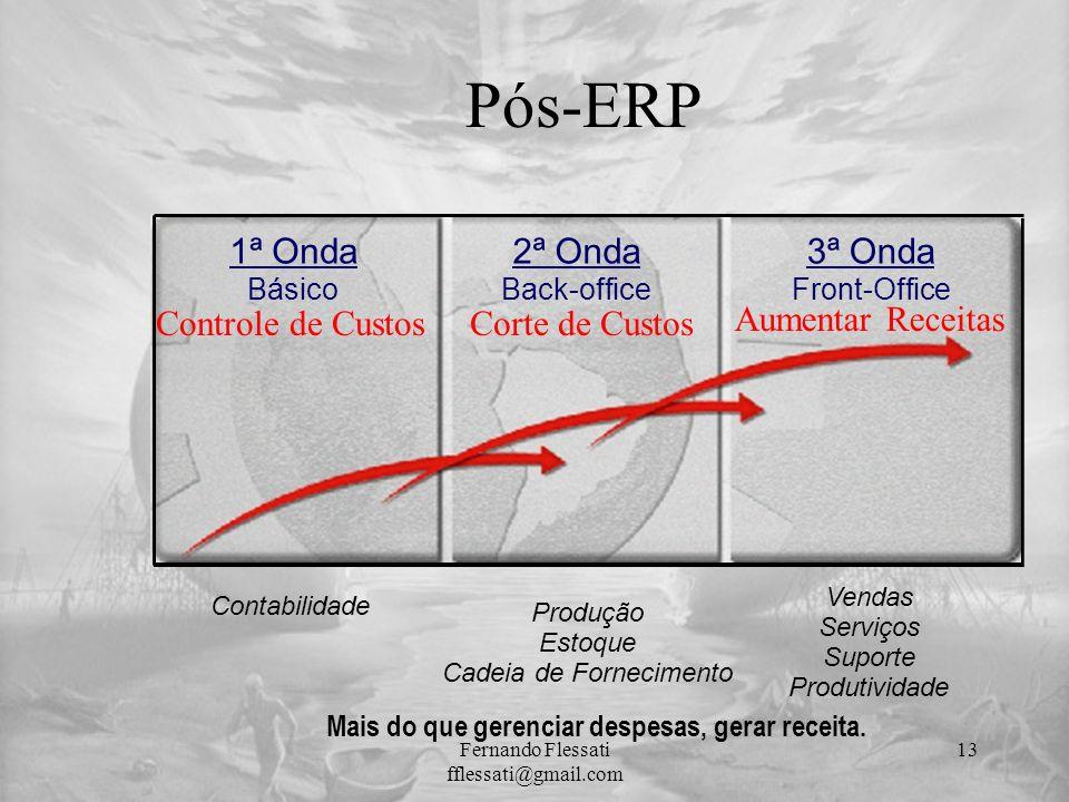 Pós-ERP 1ª Onda Básico Controle de Custos 2ª Onda Back-office Corte de Custos 3ª Onda Front-Office Aumentar Receitas Contabilidade Produção Estoque Ca