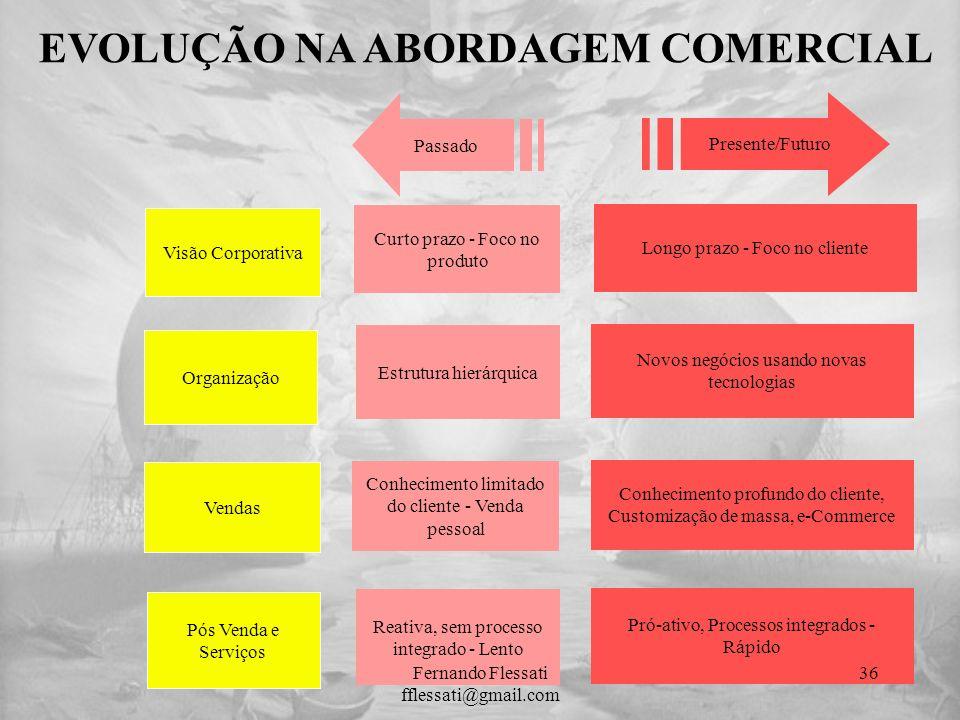 Visão Corporativa Organização Vendas Pós Venda e Serviços Curto prazo - Foco no produto Estrutura hierárquica Conhecimento limitado do cliente - Venda