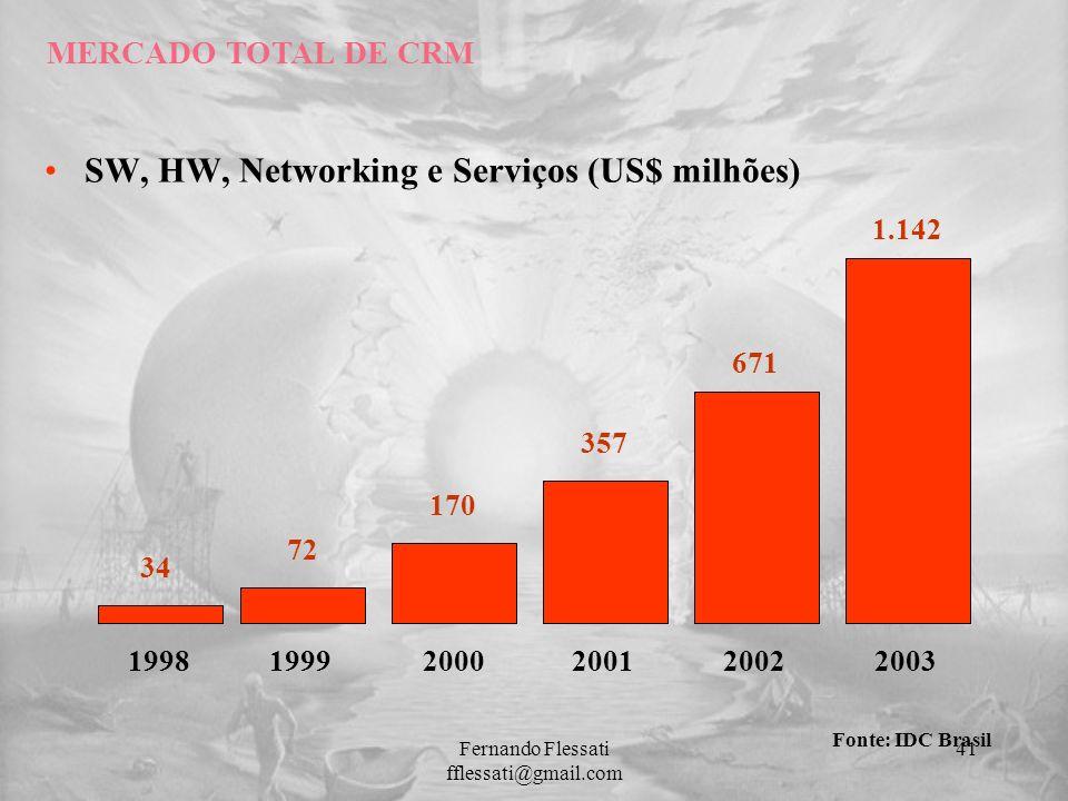 SW, HW, Networking e Serviços (US$ milhões) MERCADO TOTAL DE CRM Fonte: IDC Brasil 199819992000200120022003 34 72 170 357 671 1.142 41Fernando Flessat
