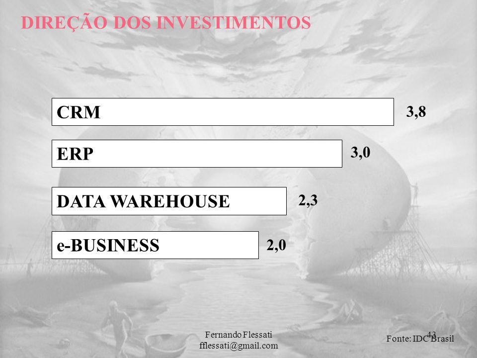 DIREÇÃO DOS INVESTIMENTOS CRM ERP DATA WAREHOUSE e-BUSINESS Fonte: IDC Brasil 3,8 3,0 2,3 2,0 43Fernando Flessati fflessati@gmail.com