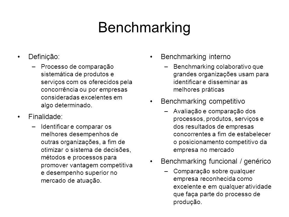 Benchmarking Definição: –Processo de comparação sistemática de produtos e serviços com os oferecidos pela concorrência ou por empresas consideradas excelentes em algo determinado.